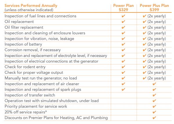 Generator plan options graphic