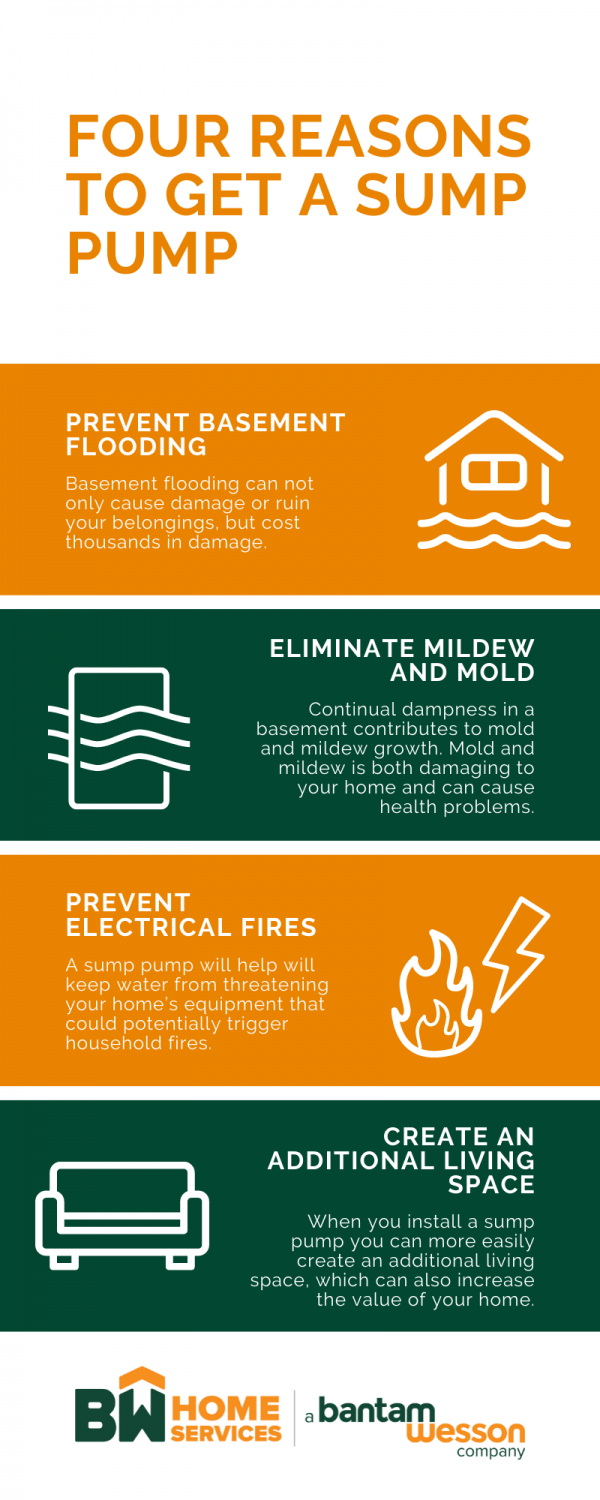 Four Reasons to get a sump pump Infographic